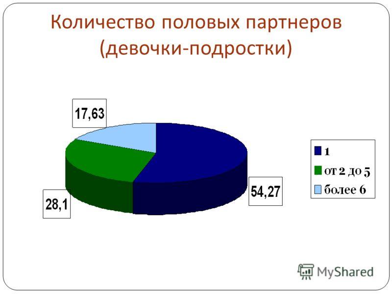 Количество половых партнеров ( девочки - подростки )