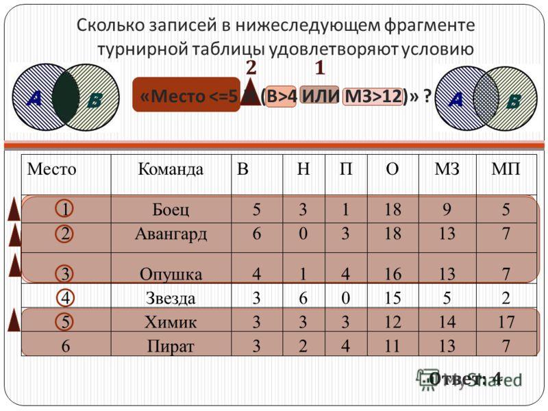 Сколько записей в нижеследующем фрагменте турнирной таблицы удовлетворяют условию « Место 4 ИЛИ M З >12)» ? 71311423Пират6 171412333Химик5 2515063Звезда4 71316414Опушка3 71318306Авангард2 5918135Боец1 МПМЗОПНВКомандаМесто Ответ : 4 1 2