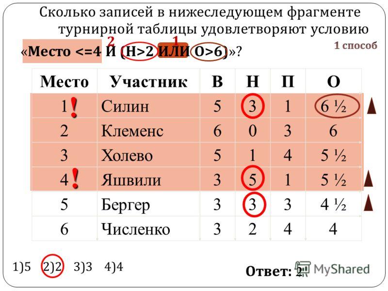 24 Сколько записей в нижеследующем фрагменте турнирной таблицы удовлетворяют условию « Место 2 ИЛИ О >6)»? МестоУчастникВНПО 1Силин5316 ½ 2Клеменс6036 3Холево5145 ½ 4Яшвили3515 ½ 5Бергер3334 ½ 6Численко3244 1)5 2)2 3)3 4)4 Ответ : 2 ! ! 1 2