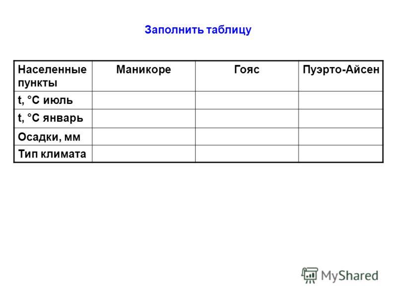 Заполнить таблицу Населенные пункты МаникореГоясПуэрто-Айсен t, °С июль t, °С январь Осадки, мм Тип климата