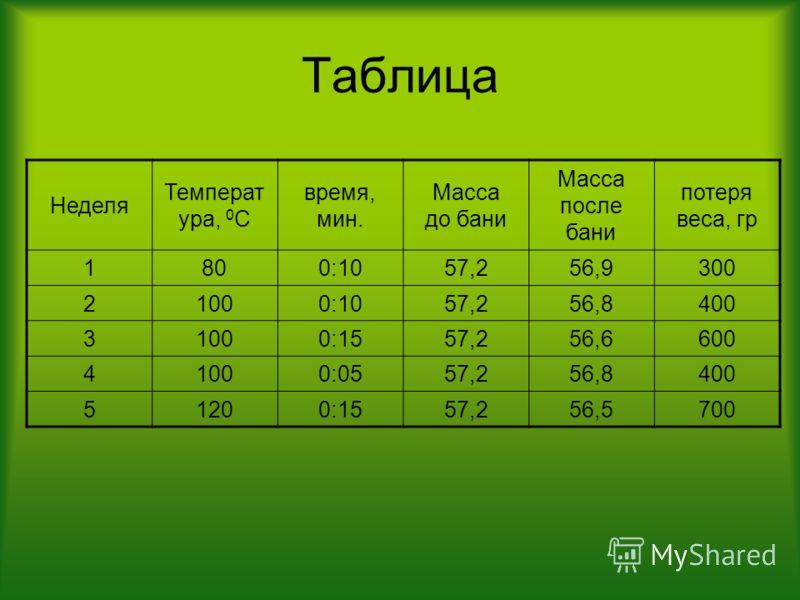 Таблица Неделя Температ ура, 0 С время, мин. Масса до бани Масса после бани потеря веса, гр 1800:1057,256,9300 21000:1057,256,8400 31000:1557,256,6600 41000:0557,256,8400 51200:1557,256,5700