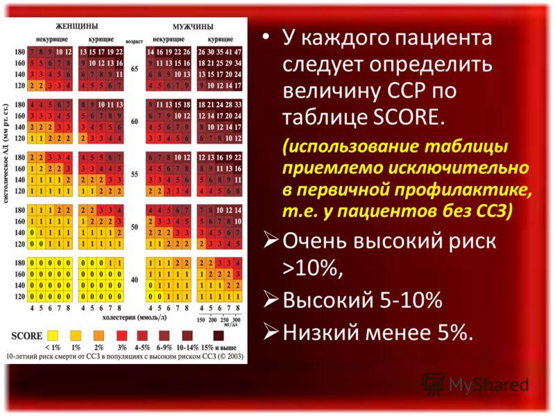 У каждого пациента следует определить величину ССР по таблице SCORE. (использование таблицы приемлемо исключительно в первичной профилактике, т.е. у пациентов без ССЗ) Очень высокий риск >10%, Высокий 5-10% Низкий менее 5%.