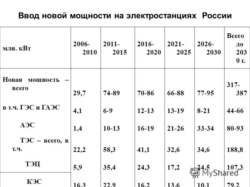 Ввод новой мощности на электростанциях России млн. кВт 2006- 2010 2011- 2015 2016- 2020 2021- 2025 2026- 2030 Всего до 203 0 г. Новая мощность – всего 29,774-8970-8666-8877-95 317- 387 в т.ч. ГЭС и ГАЭС 4,16-912-1313-198-2144-66 АЭС 1,410-1316-1921-2