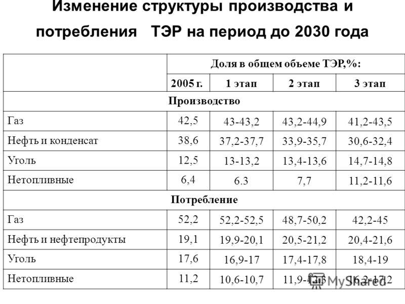 Изменение структуры производства и потребления ТЭР на период до 2030 года Доля в общем объеме ТЭР,%: 2005 г.1 этап2 этап3 этап Производство Газ42,5 43-43,243,2-44,941,2-43,5 Нефть и конденсат38,6 37,2-37,733,9-35,730,6-32,4 Уголь12,5 13-13,213,4-13,6