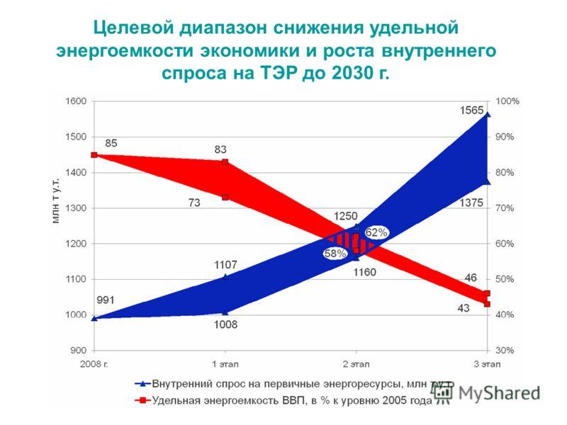 Целевой диапазон снижения удельной энергоемкости экономики и роста внутреннего спроса на ТЭР до 2030 г.
