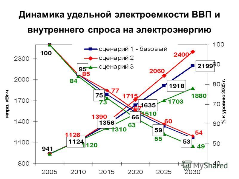 Динамика удельной электроемкости ВВП и внутреннего спроса на электроэнергию