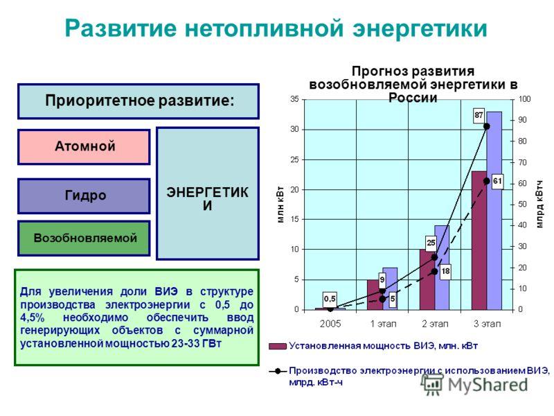 Развитие нетопливной энергетики Приоритетное развитие: Атомной Гидро Возобновляемой ЭНЕРГЕТИК И Для увеличения доли ВИЭ в структуре производства электроэнергии с 0,5 до 4,5% необходимо обеспечить ввод генерирующих объектов с суммарной установленной м