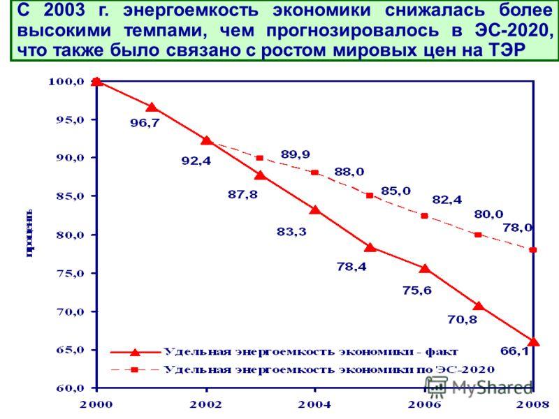 С 2003 г. энергоемкость экономики снижалась более высокими темпами, чем прогнозировалось в ЭС-2020, что также было связано с ростом мировых цен на ТЭР