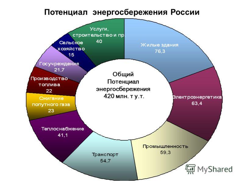 Потенциал энергосбережения России Общий Потенциал энергосбережения 420 млн. т у.т.