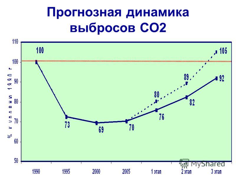 Прогнозная динамика выбросов СО2