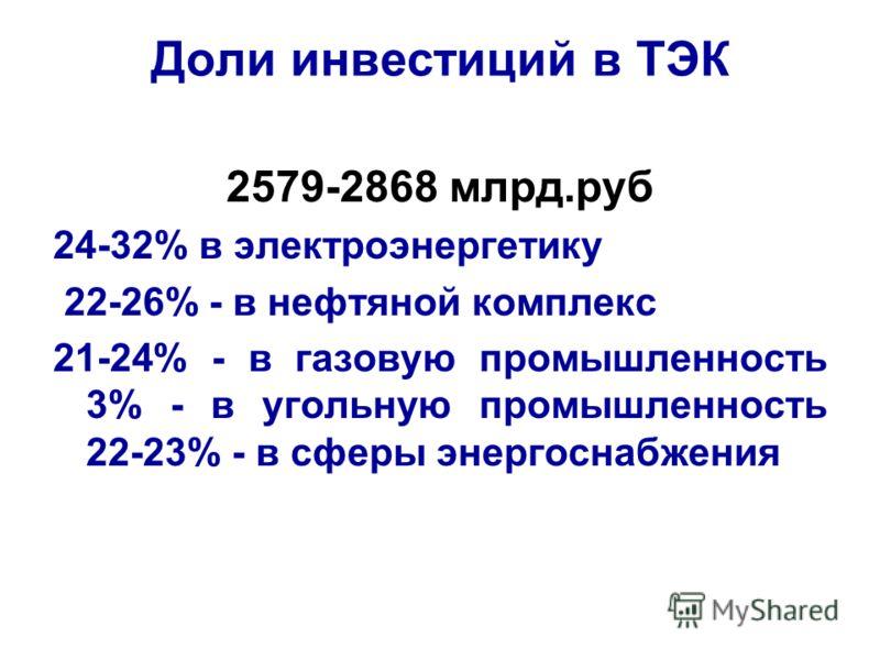 Доли инвестиций в ТЭК 2579-2868 млрд.руб 24-32% в электроэнергетику 22-26% - в нефтяной комплекс 21-24% - в газовую промышленность 3% - в угольную промышленность 22-23% - в сферы энергоснабжения