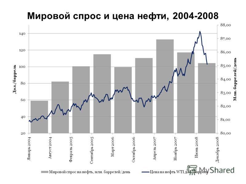 Мировой спрос и цена нефти, 2004-2008