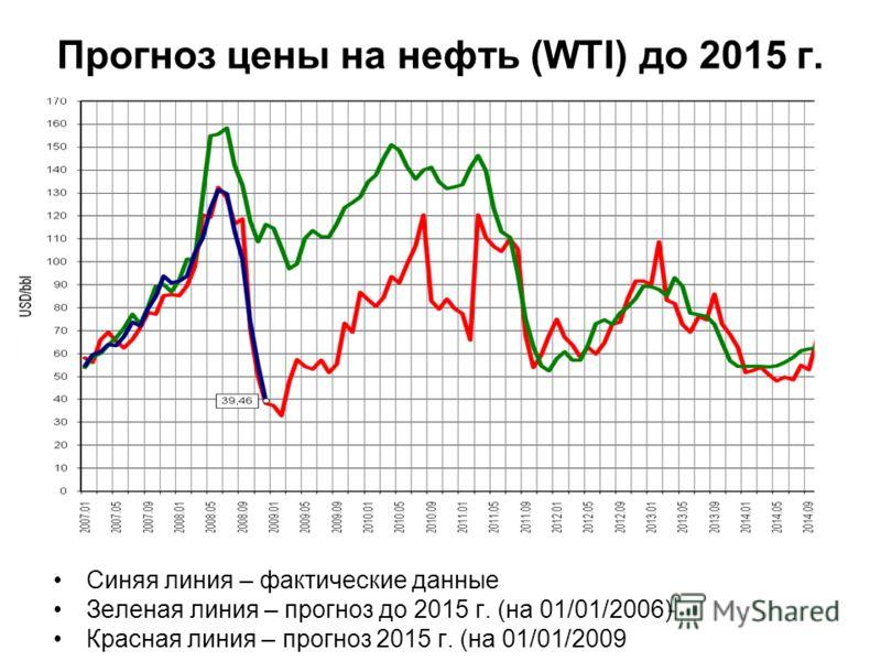 Прогноз цены на нефть (WTI) до 2015 г. Синяя линия – фактические данные Зеленая линия – прогноз до 2015 г. (на 01/01/2006) Красная линия – прогноз 2015 г. (на 01/01/2009