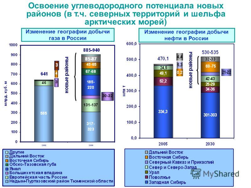 Освоение углеводородного потенциала новых районов (в т.ч. северных территорий и шельфа арктических морей) Изменение географии добычи газа в России Изменение географии добычи нефти в России новые районы