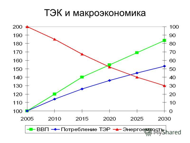 ТЭК и макроэкономика