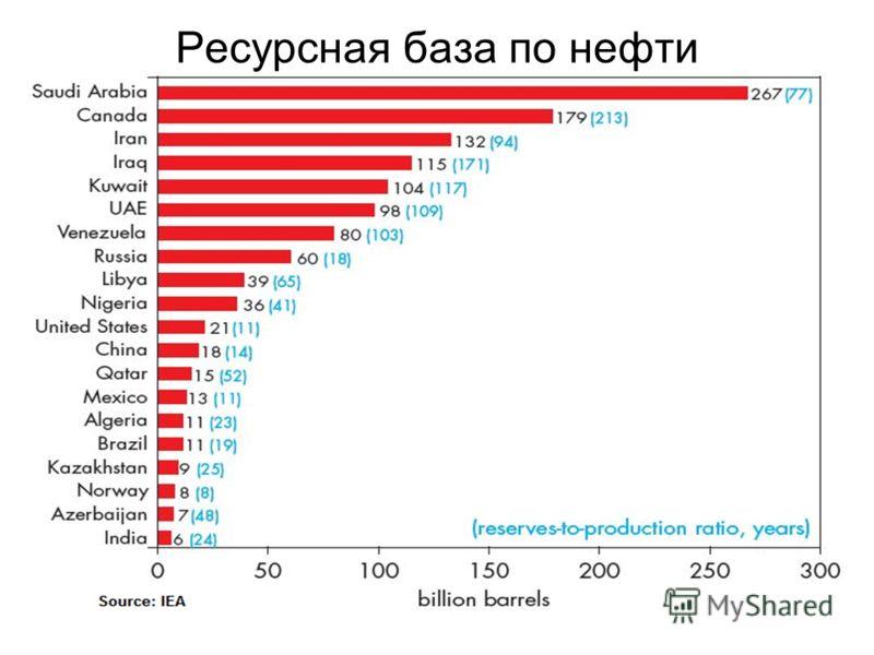 Ресурсная база по нефти