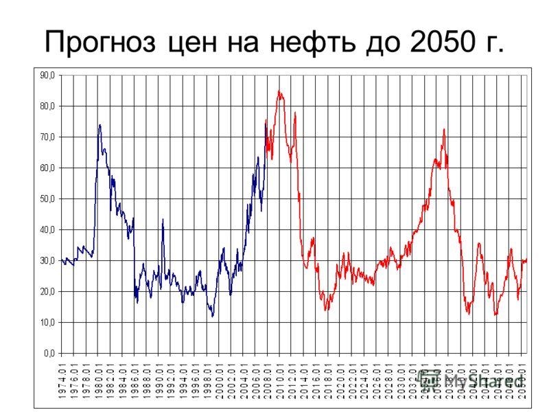 Прогноз цен на нефть до 2050 г.