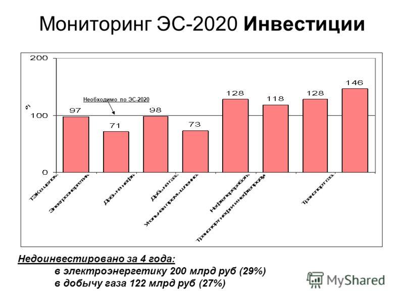 Мониторинг ЭС-2020 Инвестиции Недоинвестировано за 4 года: в электроэнергетику 200 млрд руб (29%) в добычу газа 122 млрд руб (27%) Необходимо по ЭС-2020