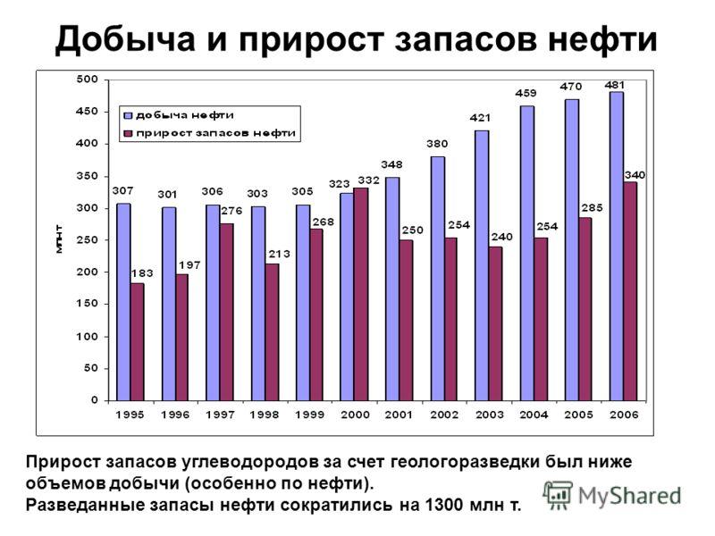 Добыча и прирост запасов нефти Прирост запасов углеводородов за счет геологоразведки был ниже объемов добычи (особенно по нефти). Разведанные запасы нефти сократились на 1300 млн т.