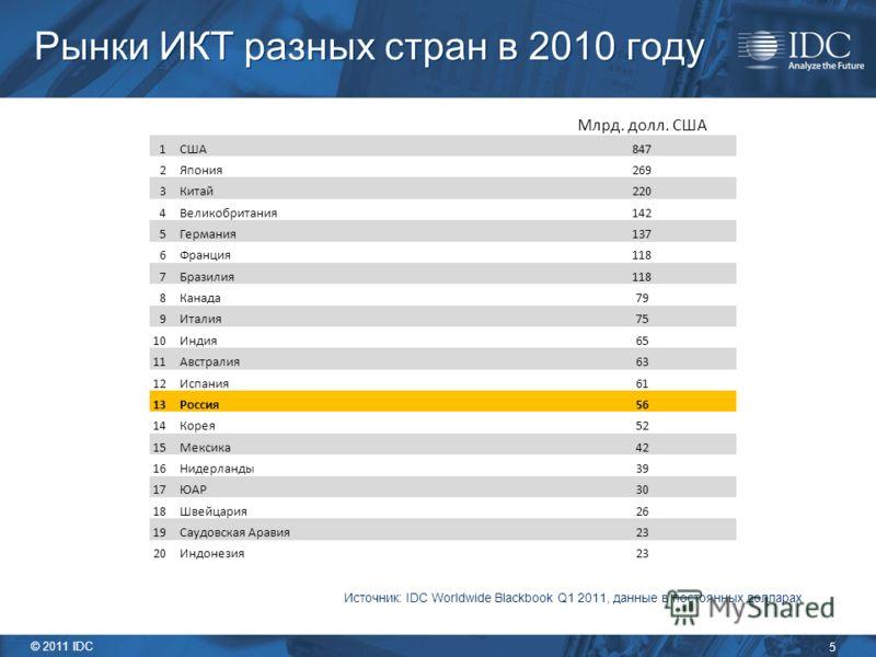 5 © 2011 IDC Рынки ИКТ разных стран в 2010 году Источник: IDC Worldwide Blackbook Q1 2011, данные в постоянных долларах Млрд. долл. США 1 США847 2 Япония269 3 Китай220 4 Великобритания142 5 Германия137 6 Франция118 7 Бразилия118 8 Канада79 9 Италия75