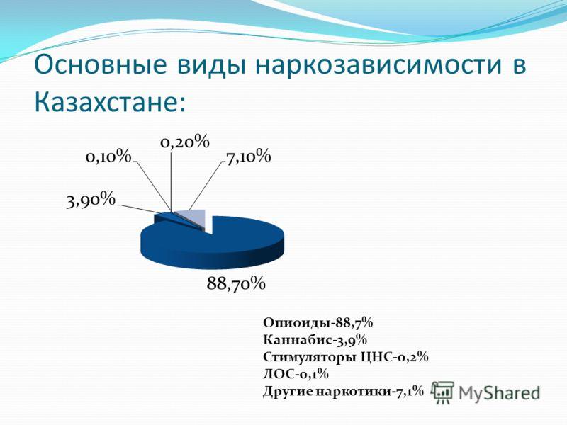 Основные виды наркозависимости в Казахстане: Опиоиды-88,7% Каннабис-3,9% Стимуляторы ЦНС-0,2% ЛОС-0,1% Другие наркотики-7,1%