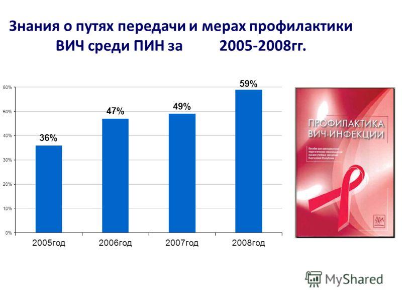 Знания о путях передачи и мерах профилактики ВИЧ среди ПИН за 2005-2008гг.