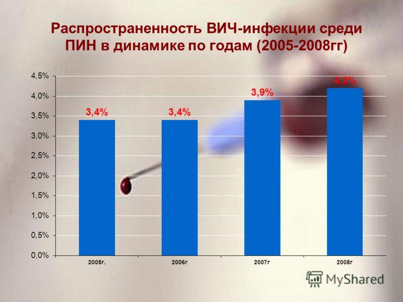 Распространенность ВИЧ-инфекции среди ПИН в динамике по годам (2005-2008гг)