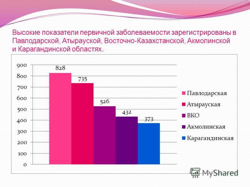 Высокие показатели первичной заболеваемости зарегистрированы в Павлодарской, Атырауской, Восточно-Казахстанской, Акмолинской и Карагандинской областях.