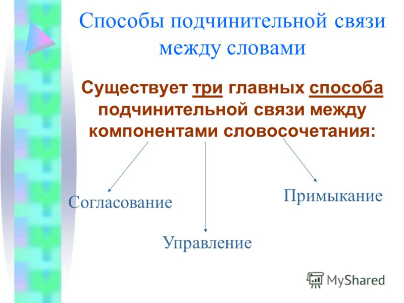 Способы подчинительной связи между словами Существует три главных способа подчинительной связи между компонентами словосочетания: Согласование Управление Примыкание