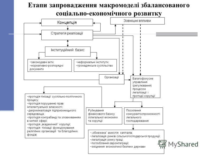 Етапи запровадження макромоделі збалансованого соціально-економічного розвитку Концепція Стратегія реалізації Інституційний базис законодавчі акти; нормативно-розпорядчі документи неформальні інститути; громадянське суспільство Зовнішні впливи Багато