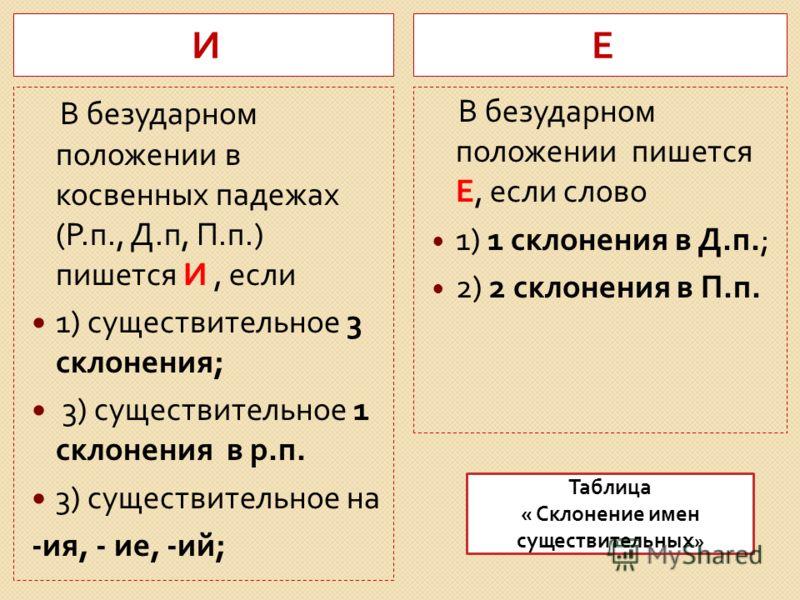 Склонение имен существительных 1 склонение 2 склонение 3 склонение Существительные на - а, - я мужского и женского рода : весн, фе. Существительные на согласный с нулевым окончанием - на - о,- е мужского и среднего рода : воробей, прибой начал, якорь