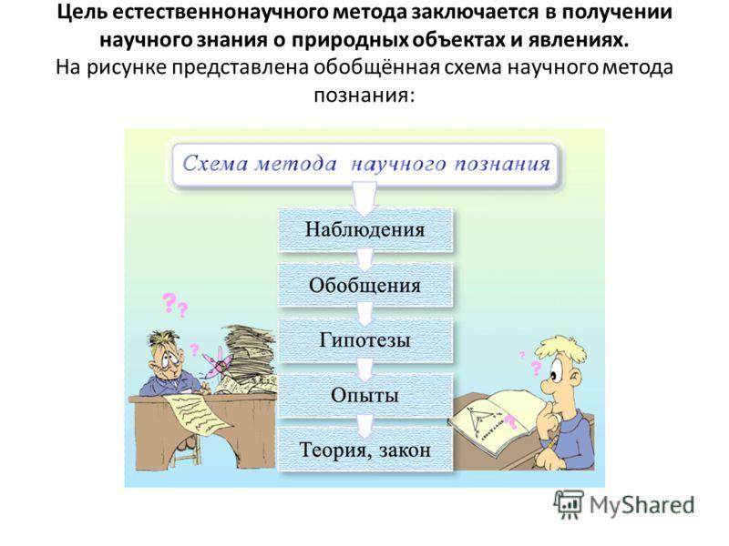 Цель естественнонаучного метода заключается в получении научного знания о природных объектах и явлениях. На рисунке представлена обобщённая схема научного метода познания: