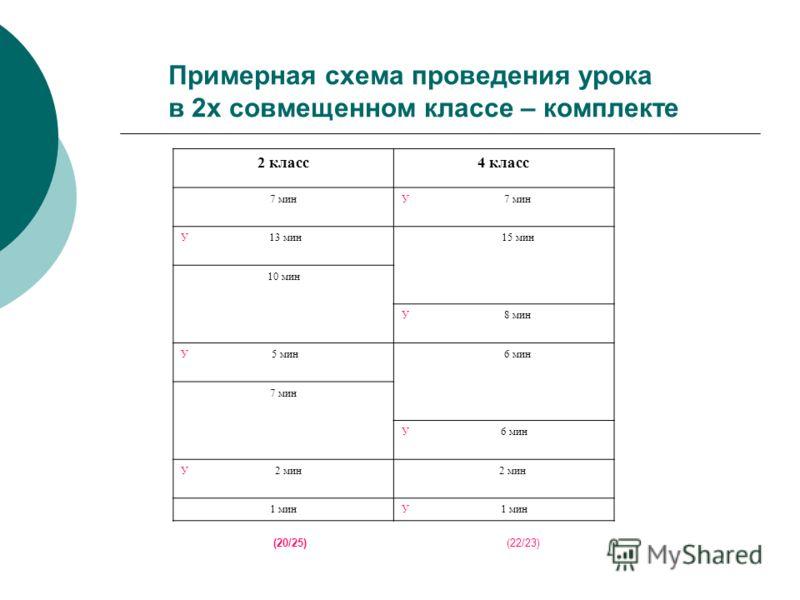 Примерная схема проведения урока в 2х совмещенном классе – комплекте 2 класс4 класс 7 минУ 7 мин У 13 мин 15 мин 10 мин У 8 мин У 5 мин 6 мин 7 мин У 6 мин У 2 мин 2 мин 1 минУ 1 мин (20/25) (22/23)
