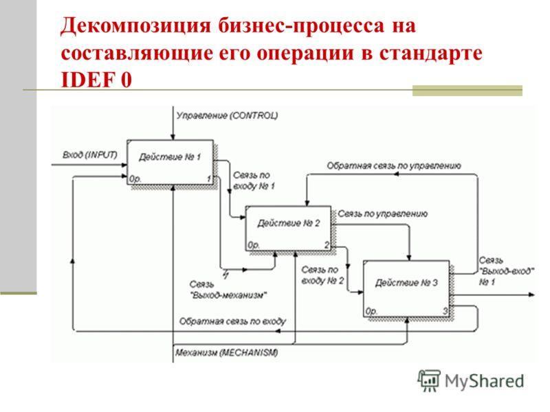 Декомпозиция бизнес-процесса на составляющие его операции в стандарте IDEF 0