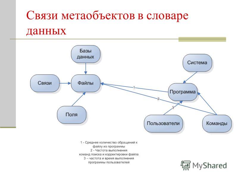 Связи метаобъектов в словаре данных