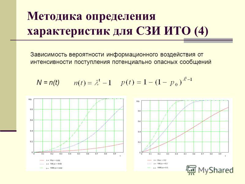Методика определения характеристик для СЗИ ИТО (4) N = n(t) Зависимость вероятности информационного воздействия от интенсивности поступления потенциально опасных сообщений