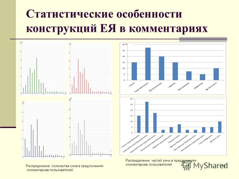 Статистические особенности конструкций ЕЯ в комментариях 19 Распределение количества слов в предложениях комментариев пользователей Распределение частей речи в предложениях комментариев пользователей