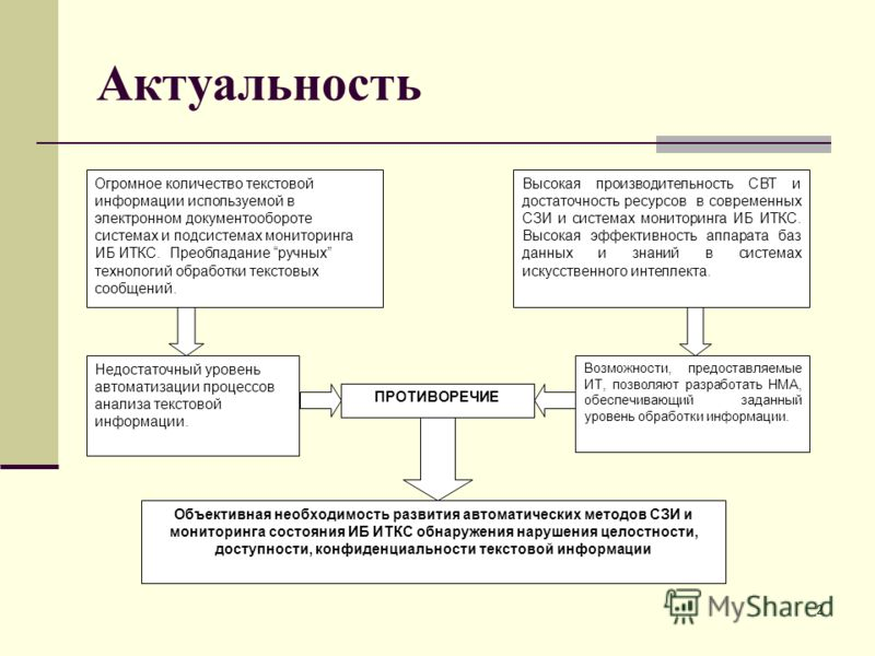 Актуальность Огромное количество текстовой информации используемой в электронном документообороте системах и подсистемах мониторинга ИБ ИТКС. Преобладание ручных технологий обработки текстовых сообщений. Высокая производительность СВТ и достаточность