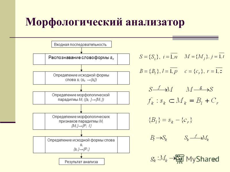 Морфологический анализатор Распознавание словоформы s k Определение исходной формы слова s i (s k {s i }) Определение морфологической парадигмы M i ({s i }{M i }) Определение морфологических признаков парадигмы M i {M i }{P i I } Определение исходной