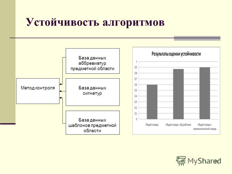Устойчивость алгоритмов 26 База данных аббревиатур предметной области База данных сигнатур База данных шаблонов предметной области Метод контроля