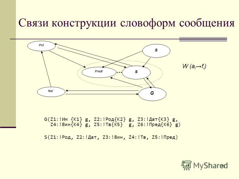Pril G Predl s s Nar W (a if i ) Связи конструкции словоформ сообщения 30 G(Z1:!Им {K1} g, Z2:!Род{K2} g, Z3:!Дат{K3} g, Z4:!Вин{K4} g, Z5:!Тв{K5} g, Z6:!Пред{K6} g) S(Z1:!Род, Z2:!Дат, Z3:!Вин, Z4:!Тв, Z5:!Пред)