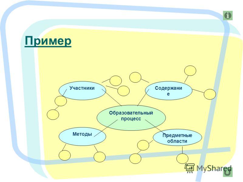 9 Образовательный процесс Участники Методы Предметные области Содержани е Пример