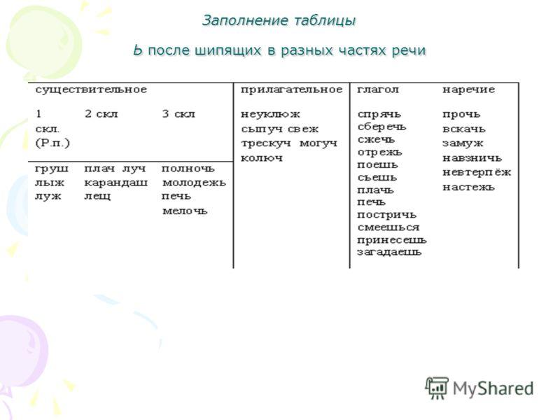 Заполнение таблицы Ь после шипящих в разных частях речи