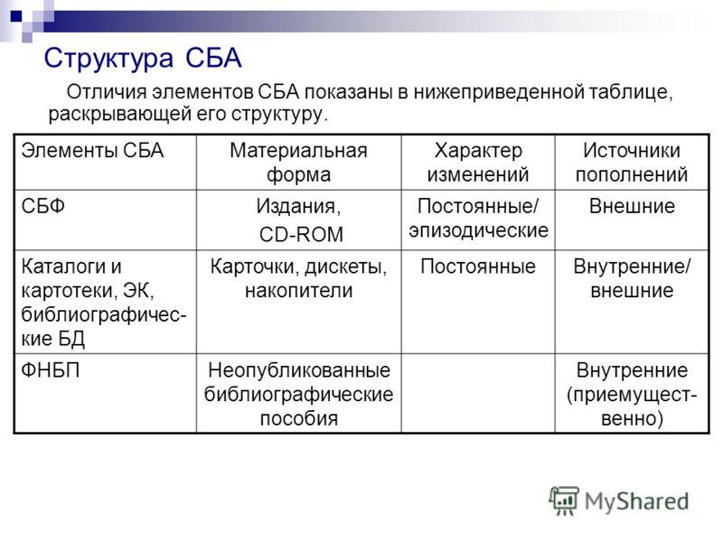 Структура СБА Отличия элементов СБА показаны в нижеприведенной таблице, раскрывающей его структуру. Элементы СБАМатериальная форма Характер изменений Источники пополнений СБФИздания, СD-ROM Постоянные/ эпизодические Внешние Каталоги и картотеки, ЭК,