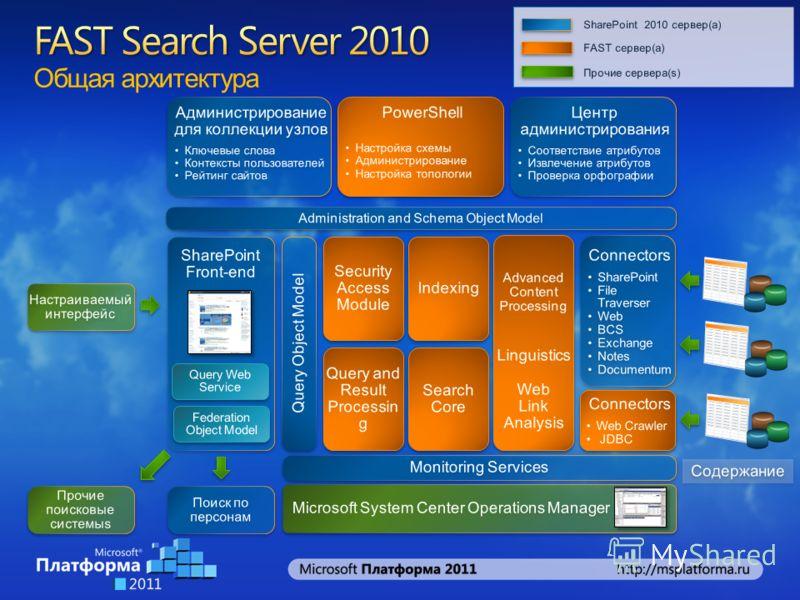 Общая архитектура FAST сервер(а) SharePoint 2010 сервер(а) Прочие сервера(s)