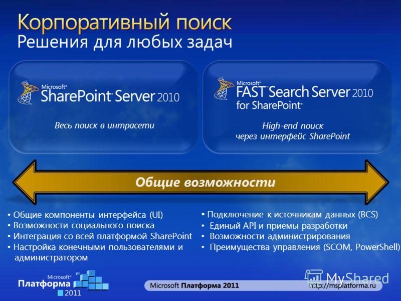 Решения для любых задач Весь поиск в интрасети High-end поиск через интерфейс SharePoint Общие компоненты интерфейса (UI) Возможности социального поиска Интеграция со всей платформой SharePoint Настройка конечными пользователями и администратором Общ