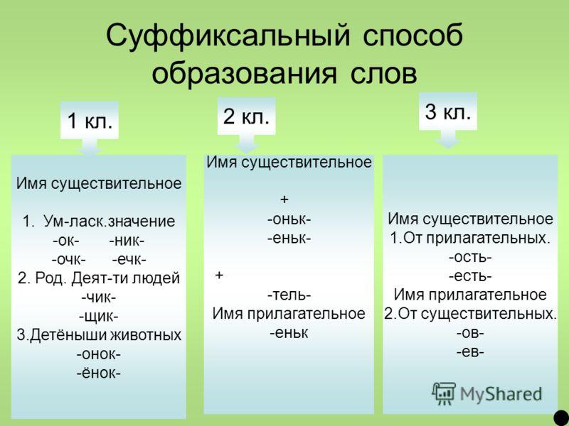 Суффиксальный способ образования слов Имя существительное 1.Ум-ласк.значение -ок- -ник- -очк- -ечк- 2. Род. Деят-ти людей -чик- -щик- 3.Детёныши животных -онок- -ёнок- Имя существительное + -оньк- -еньк- + -тель- Имя прилагательное -еньк Имя существи