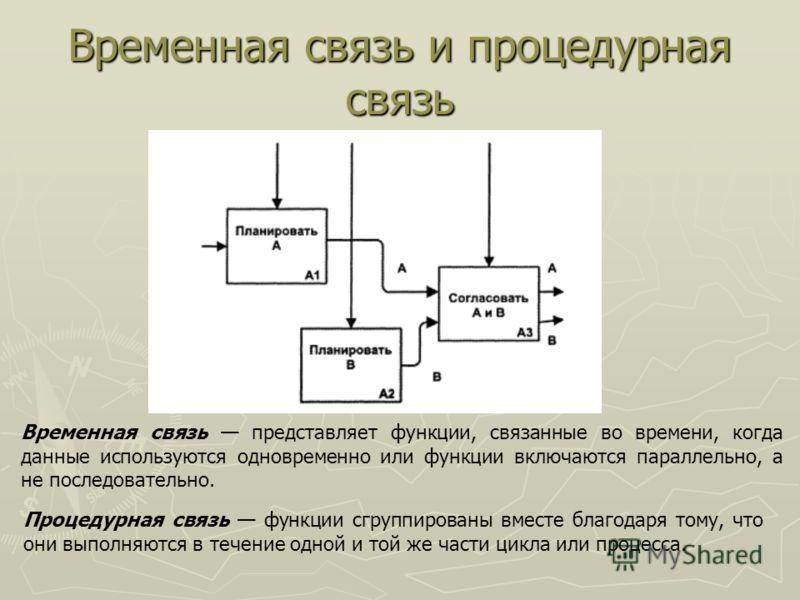 Временная связь и процедурная связь Временная связь представляет функции, связанные во времени, когда данные используются одновременно или функции включаются параллельно, а не последовательно. Процедурная связь функции сгруппированы вместе благодаря