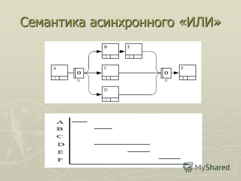 Семантика асинхронного «ИЛИ»