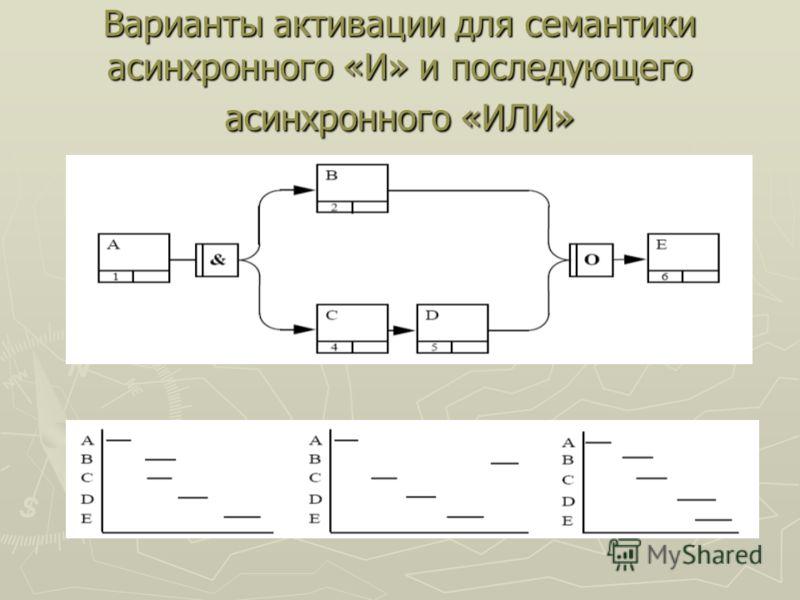 Варианты активации для семантики асинхронного «И» и последующего асинхронного «ИЛИ»